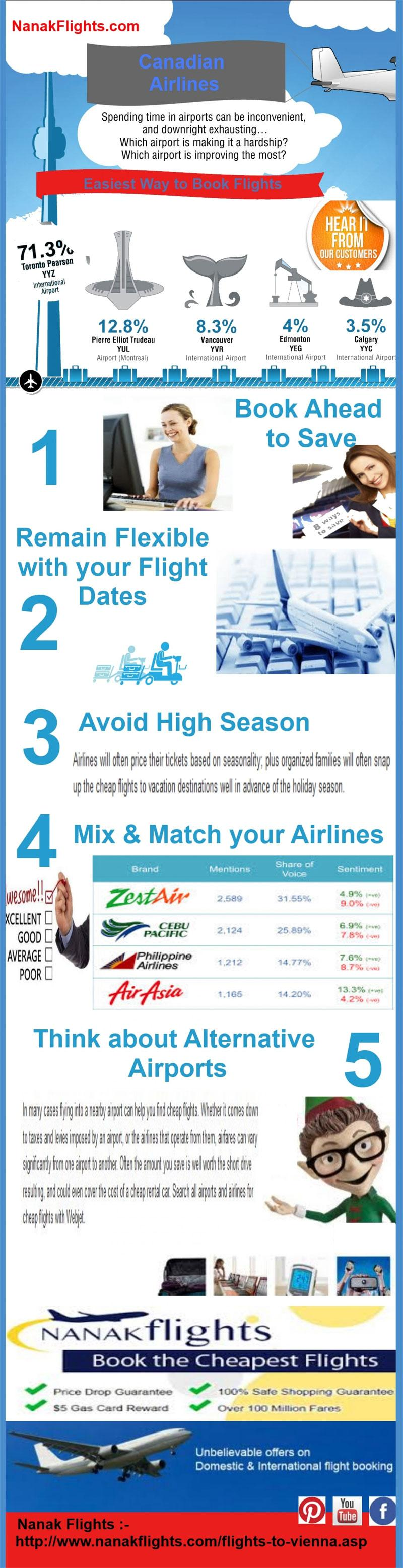 info1 - 6 Secrets on How to Book Cheap Flights
