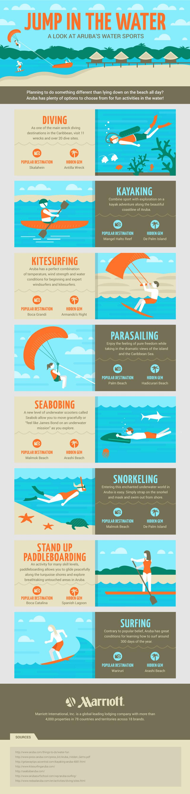 info2 - 6 Most Common Water Activities You Must Try